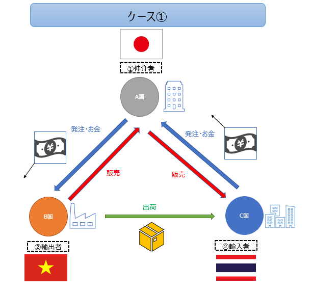 ベトナムで三国間貿易禁止?その影響とは?Decree 69/2018/ND-CP ...